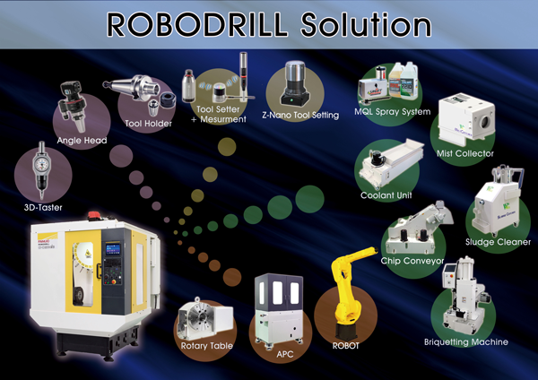 ROBODRILL Solution小型加工機解決方案